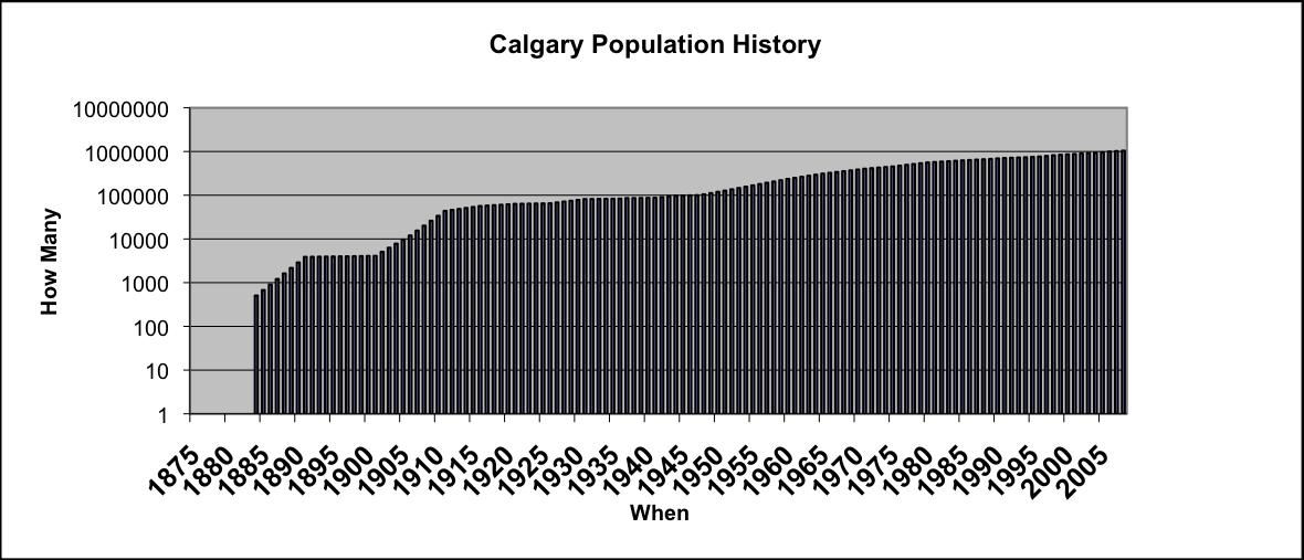 Population of Calgary