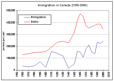 Canada Immigration Information